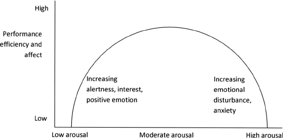 figure-4-inverted-u-curve-relationship-between-arousal-level-and-performancewell